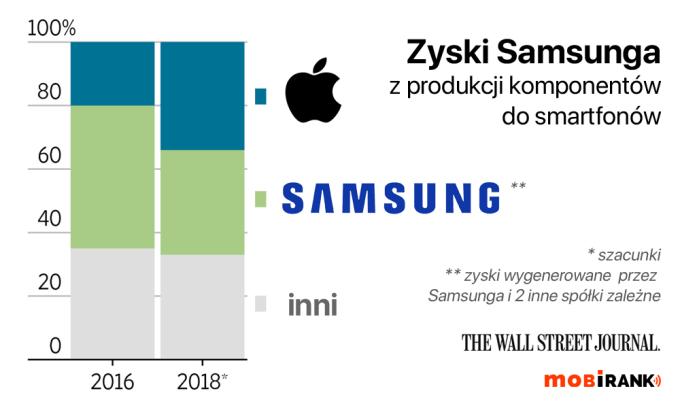 Zyski Samsunga za części do własnych smartfonów i innych firm (2016/2018)