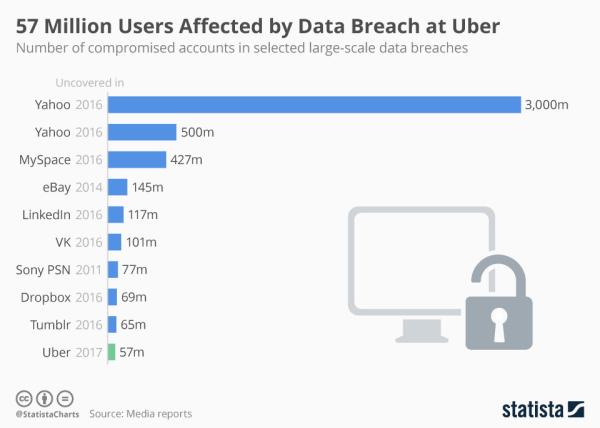 W zeszłym roku wyciekło 57 mln danych użytkowników Ubera