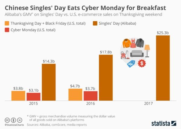 Chiński Dzień Singla zjadł na śniadanie Cyber Monday