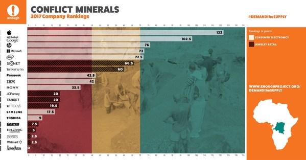Apple liderem w etycznym pozyskiwaniu minerałów