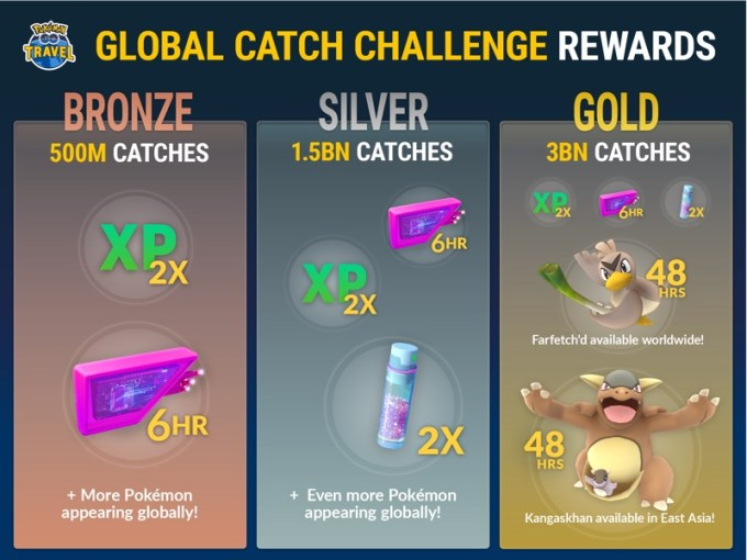 Global Catch Challenge w Pokemon GO (lista nagród)