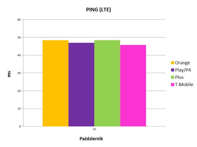 Wartości czasów PING w sieci LTE (Polsce) - październik 2017