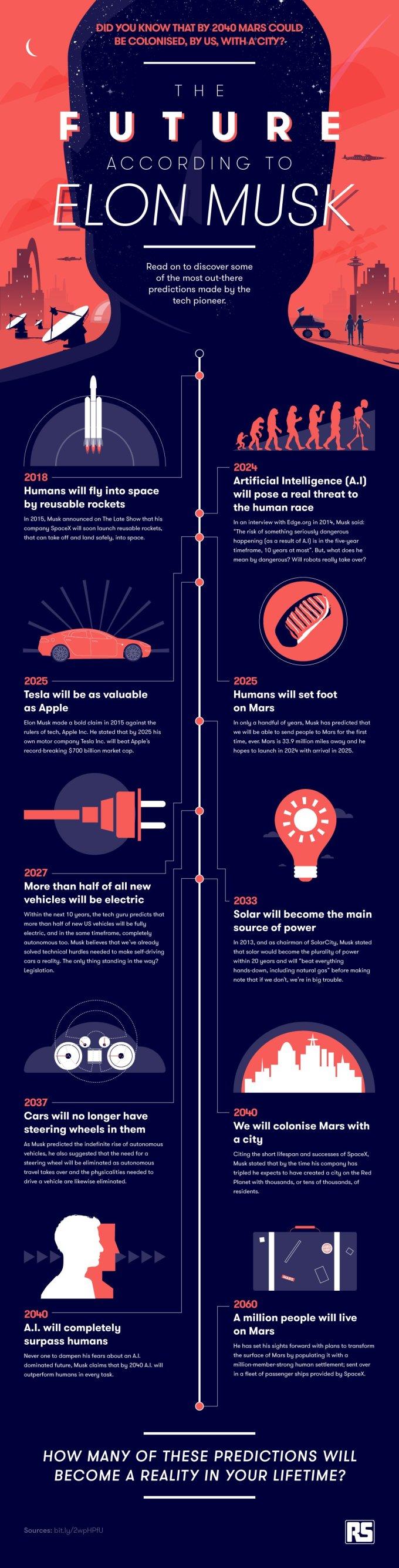 Infografika: Przyszłość świata i technologii według Elona Muska