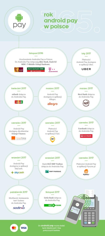 Infografika: Rok Androida Pay w Polsce