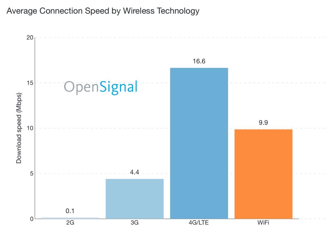Średnia prędkość internetu mobilnego na świecie wg technologii (11.2017)