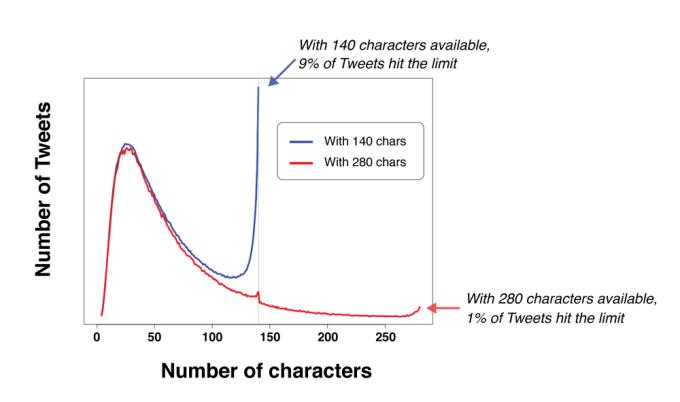 Statystyki tweetów wg liczby użytych znaków