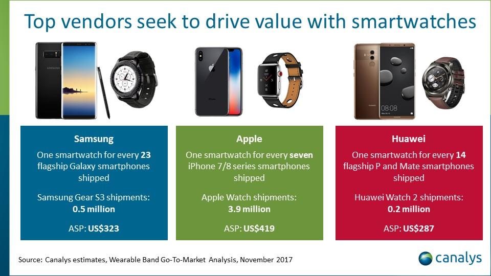 TOP 3 najlepiej sprzedające się urządzenia naręczne (3Q 2017)