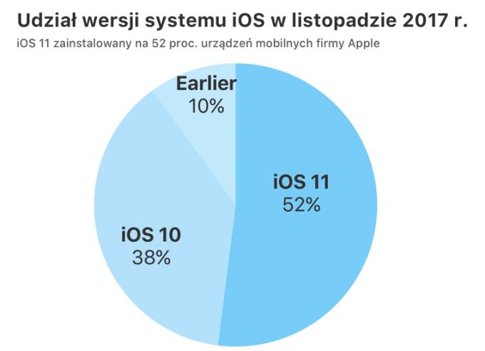 Udział wersji systemu iOS w listopadzie 2017 r.