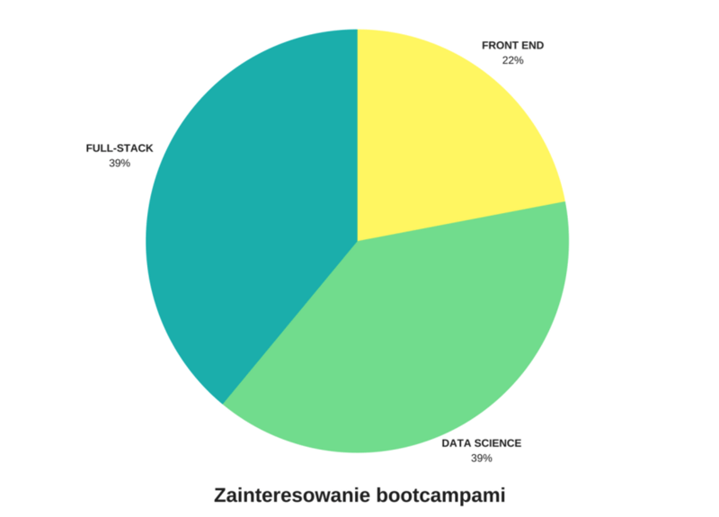 Zainteresowanie bootcampami (wykres)