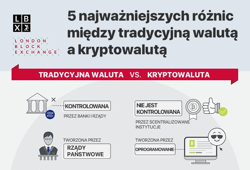 5 najważniejszych różnic między tradycyjną walutą a kryptowalutą (infografika)