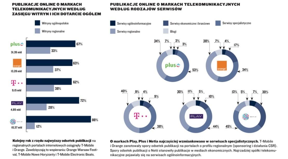 Publikacje online o markach telekomunikacyjnych online wg rodzaju serwisów i zasięgu (2017)