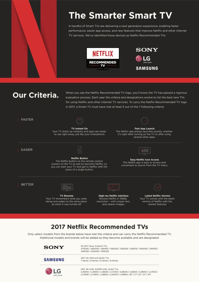 Rekomendowane Smart TV przez Netflix