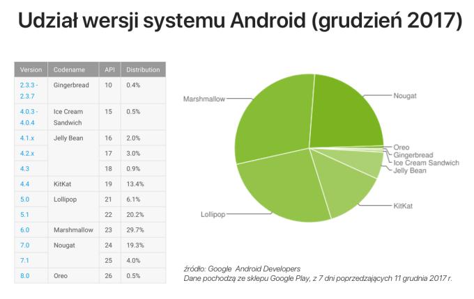 Udział wersji systemu Android w grudniu 2017 r.