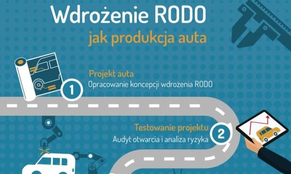 Wdrożenie RODO jest jak produkcja samochodu [infografika]