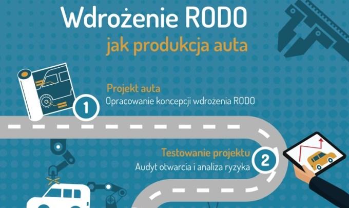 Wdrożenie RODO jak produkcja auta
