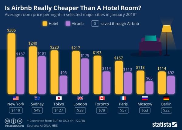 Czy Airbnb jest naprawdę tańszy od pokoju hotelowego?