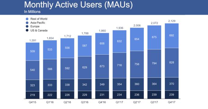 Miesięczna liczba użytkowników Facebooka (4Q 2017)