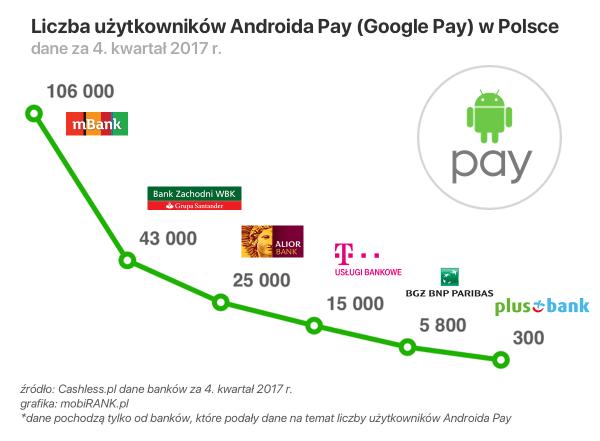 Stan mobilnych płatności zbliżeniowych w Polsce (4Q 2017)