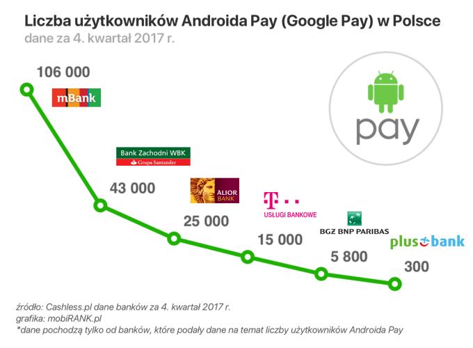 Liczba użytkowników Androida Pay w Polsce (4Q 2017)