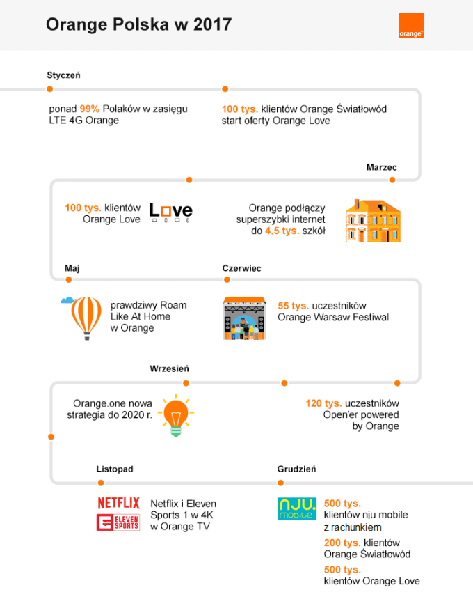 Infografika: Orange Polska w 2017 r. (podsumowanie)