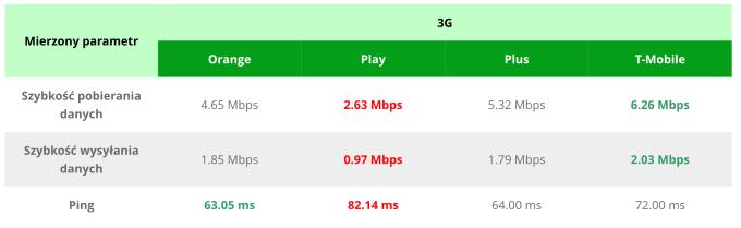 Zestawienie prędkości internetu mobilnego 3G u Polskich operatorów (grudzień 2017)