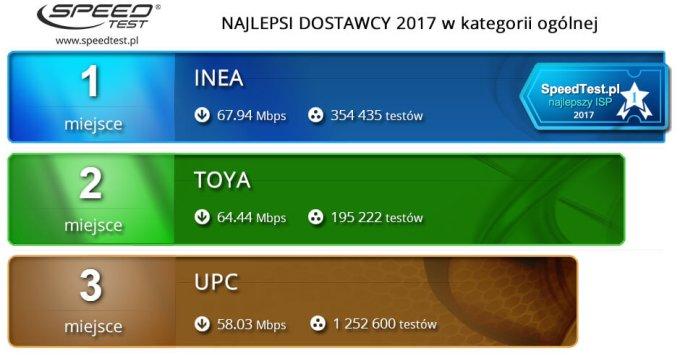 Ranking ogólny prędkości internetu w 2017 r.