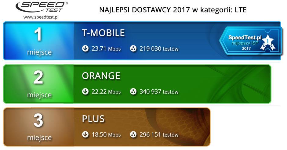 Ranking prędkości internetu mobilnego 4G (LTE) w 2017 r.