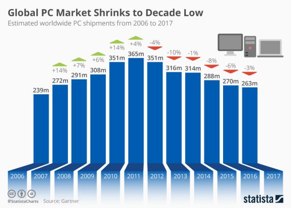 Sprzedaż komputerów w 2017 r. spadła do poziomu sprzed dekady