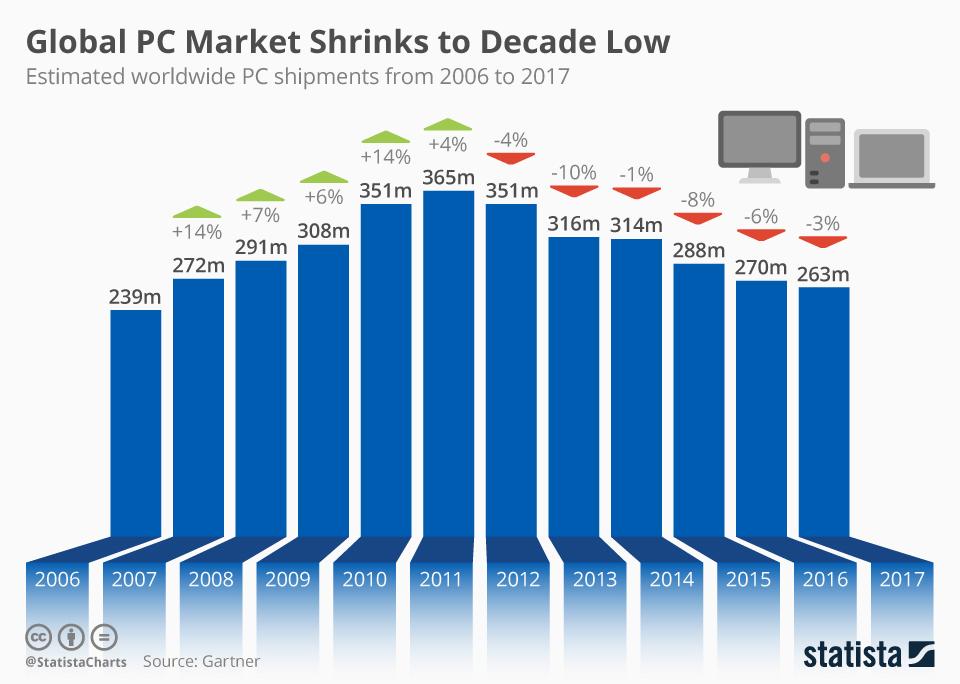 Sprzedaż komputerów na świecie od 2006 do 2017 r.
