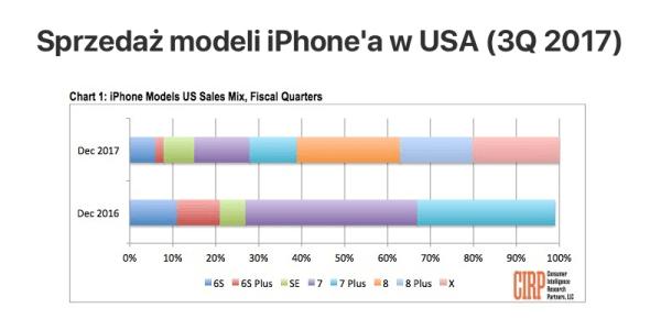 Sprzedaż modeli iPhone'a w USA (grudzień 2017)