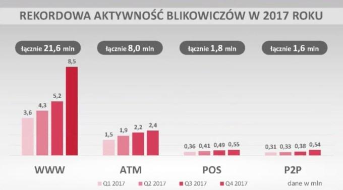 Aktywność Blikowiczów w 2017 roku według kanałów płatności