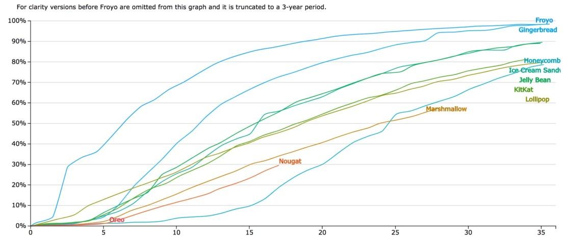 Android: współczynnik przyjęcia (adoption rate) w okresie 3 lat