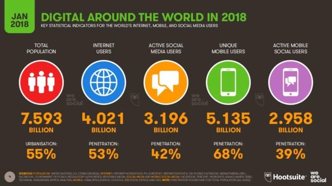 Digital, mobile i social media na świecie - statystyki za 2018 r.
