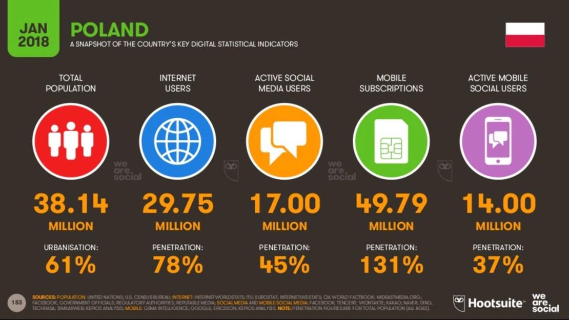 Digital, mobile i social media w 2018 roku (Polska)