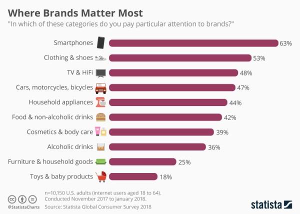 W której branży marka ma obecnie największe znaczenie?