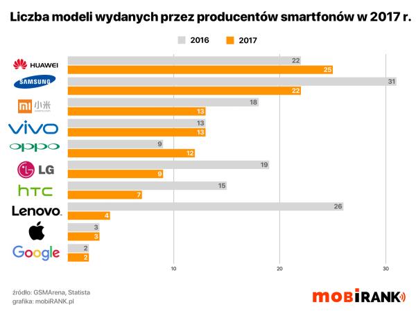 Ile modeli smartfonów wydali producenci w 2017 roku?