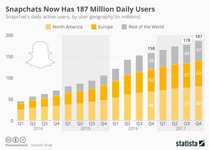 Liczba użytkowników Snapchata (2014 - 4Q 2017)
