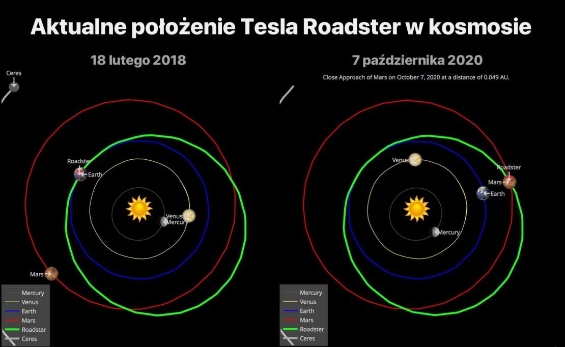 Aktualne i przyszłe położenie Tesla Roadster w kosmosie (interaktywny wykres)