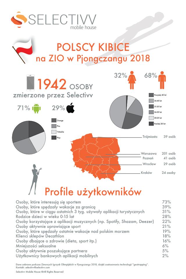 Polscy kibice na Zimowych Igrzyskach Olimpijskich w Pjiongczangu 2018 (infografika)