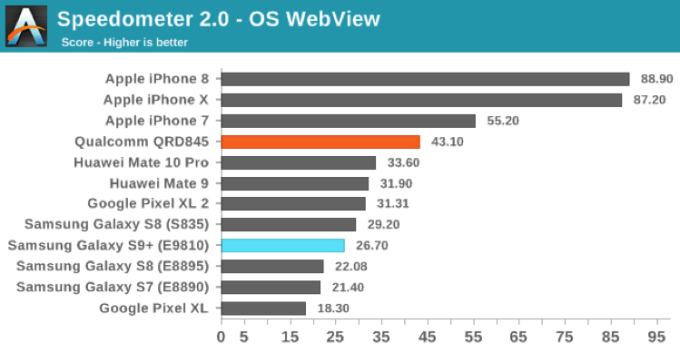 Benchmark: Speedometer 2.0 - OS WebWiev (Galaxy S9, iPhone)