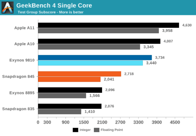 GeekBench 4 Single Core test (Galaxy S9, iPhone X, 8, 7)
