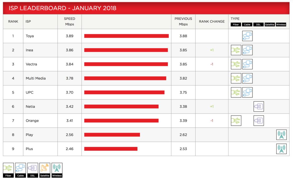 Netflix ISP Speed Index (Polska 01/2018)