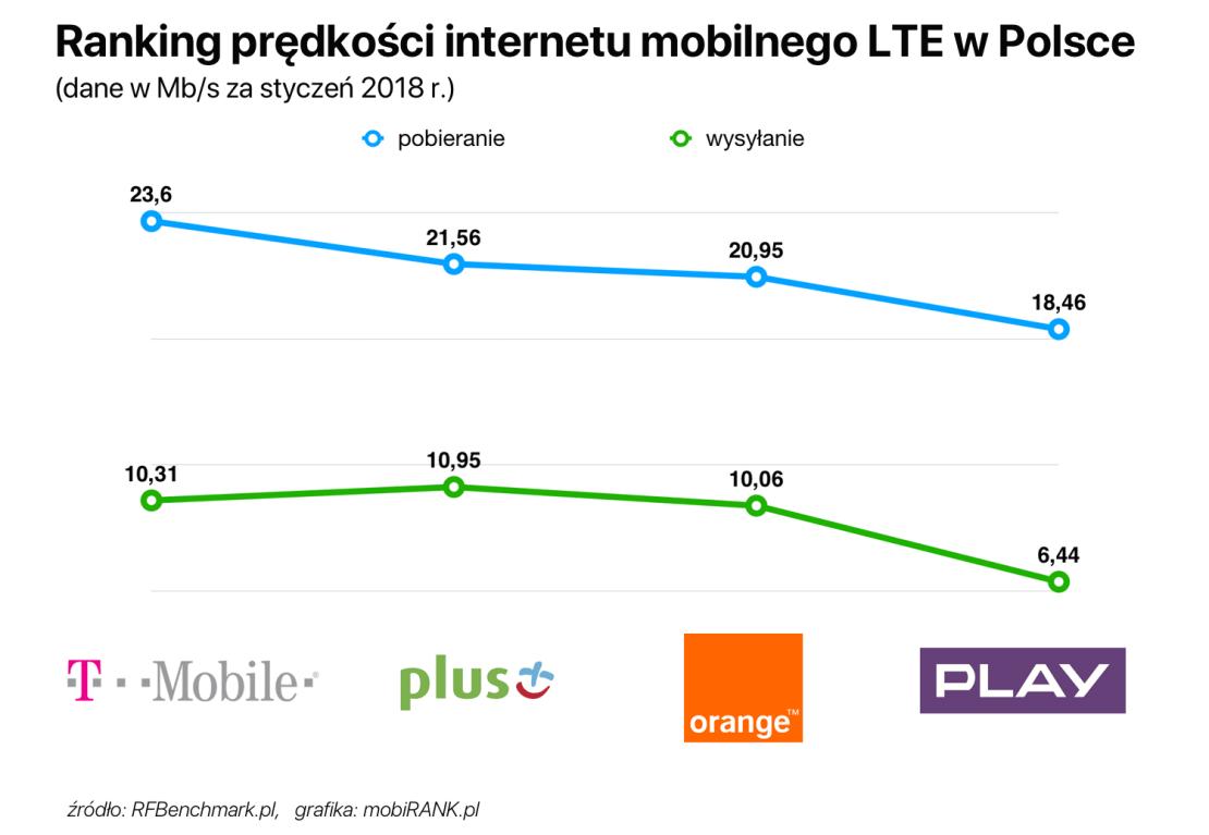 Ranking prędkości internetu mobilnego LTE w Polsce (wg operatorów, styczeń 2018)