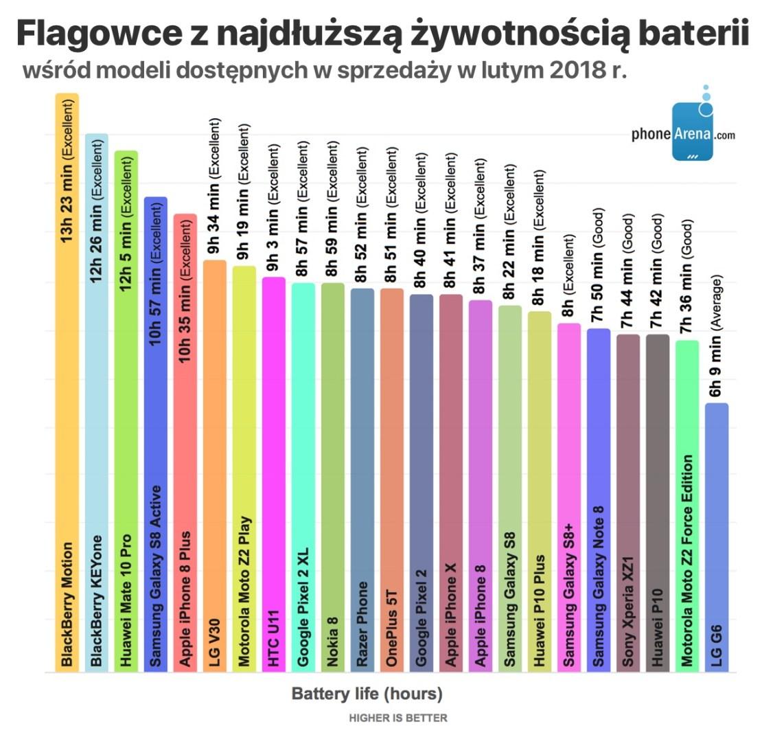 Ranking żywotności baterii smartfonów (stan na luty 2018 r.)