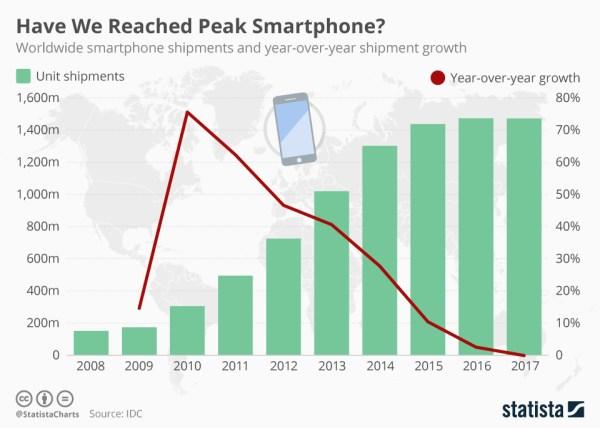 Czy osiągnęliśmy już nasycenie rynku smartfonów?