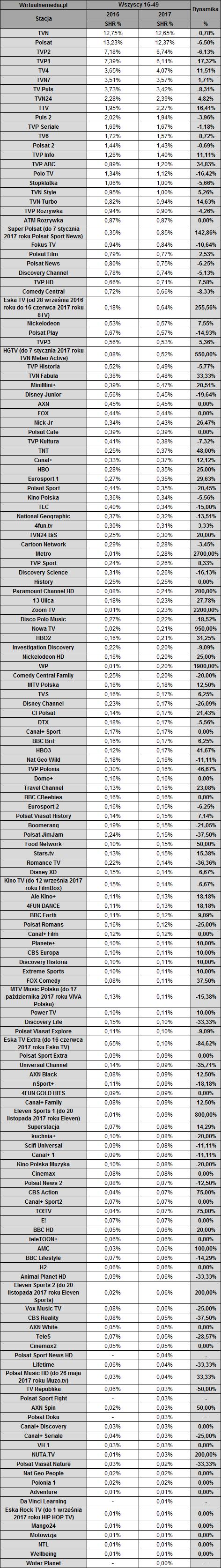 Najpopulaniejsze kanały telewizyjne w POlsce w grupie wiekowej 16-49 lat w 2017 roku w Polsce