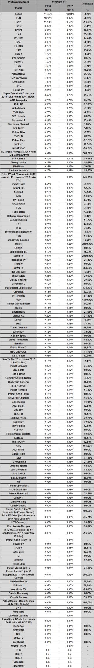 Lista 150 kanałów telewizyjnych w Polsce (wg oglądalności w 2017 r.)