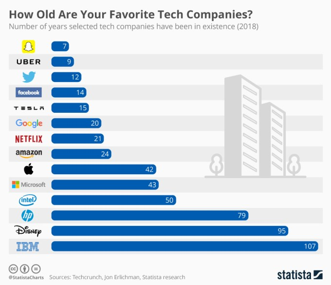 Wiek najpopularniejszych firm technologicznych (stan na 2018)