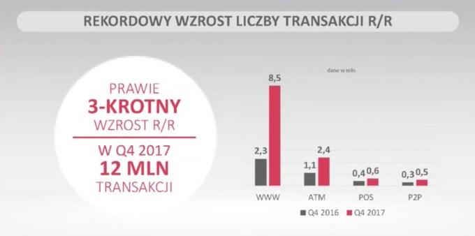 Rekordowy wzrost liczby transakcji Blikiem w 4Q 2017 r.
