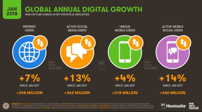Wzrosty - Digital w 2018 r. na świecie